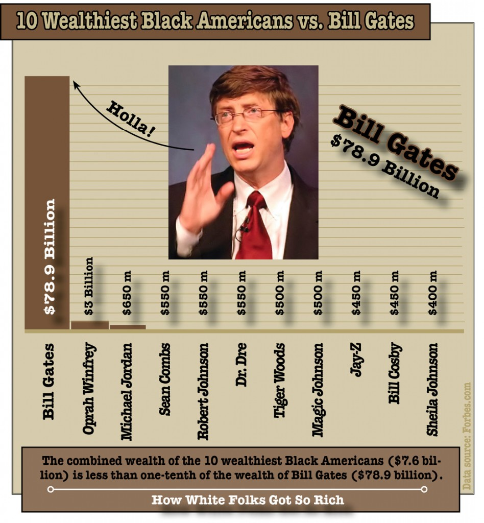 TenWealthiestBlacksVSBillGates.bar.color