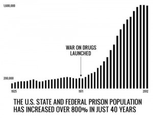 war-on-drugs-prison-graph